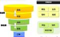 百度竞价SEM单元分类,百度竞价如何划分推广计划和单元呢?